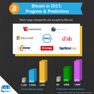 PayStand Bitcoin Infographic