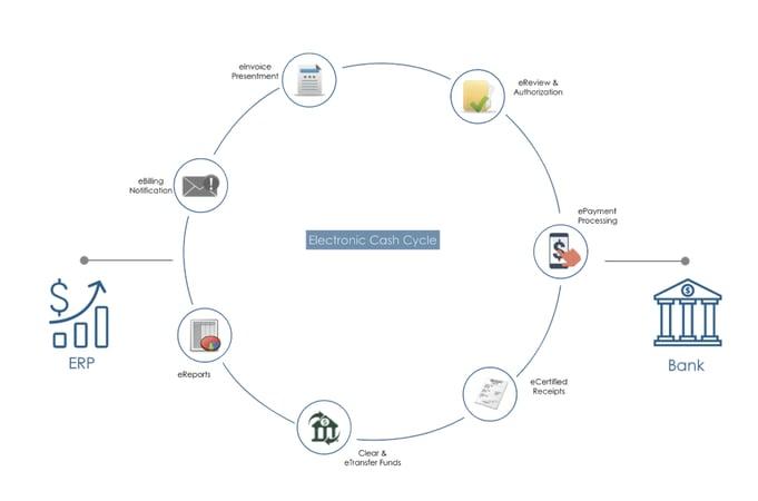 Enterprise-Cash-Cycle