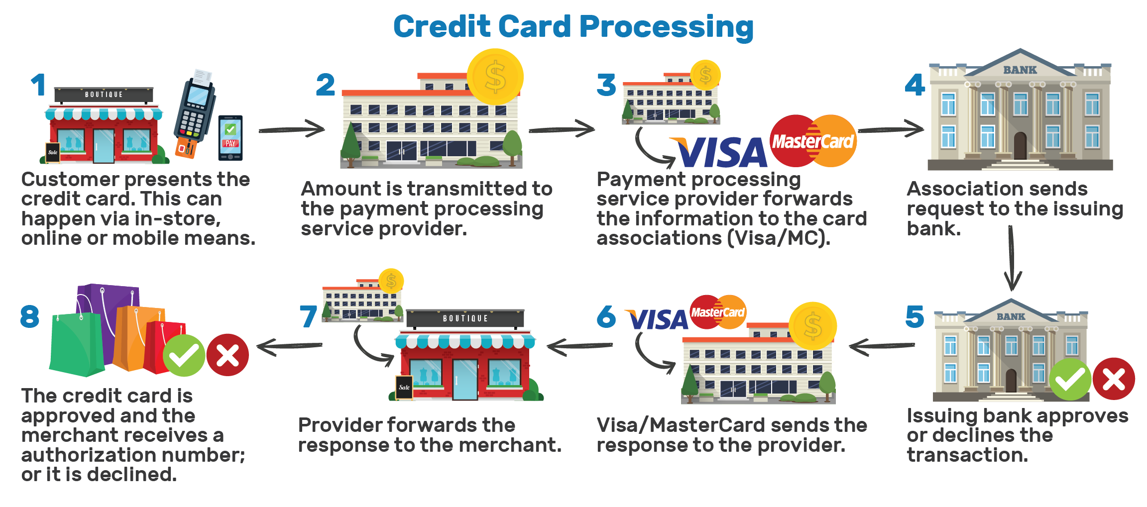 How interchange works credit card processing