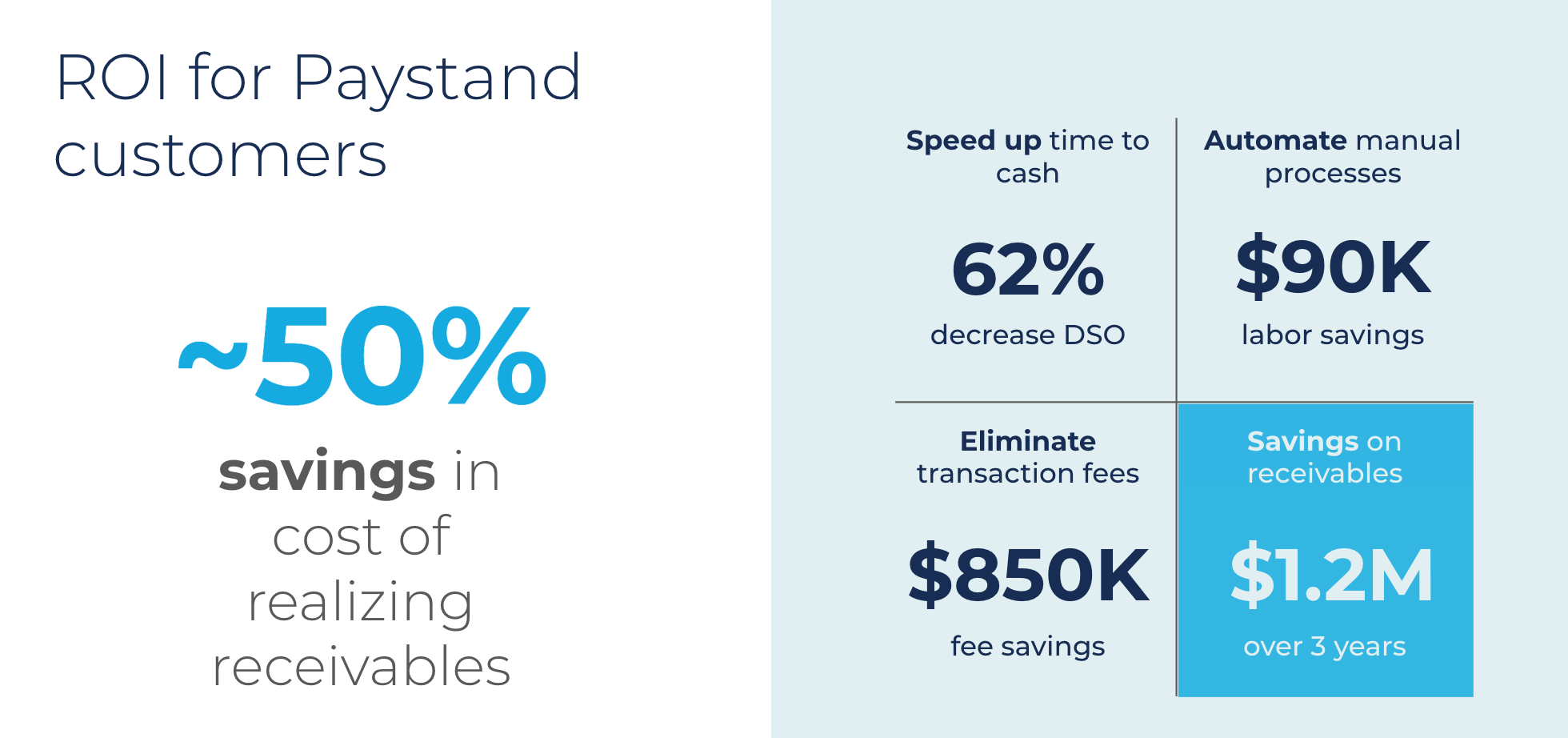 ROI for Paystand customers