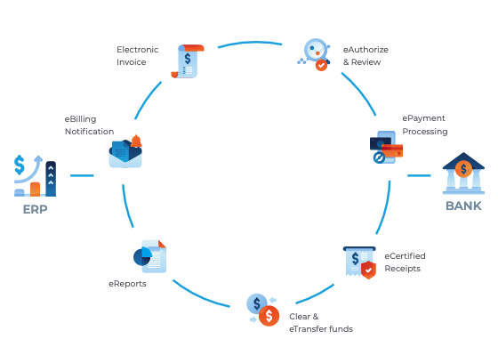 Enterprise Cash Cycle